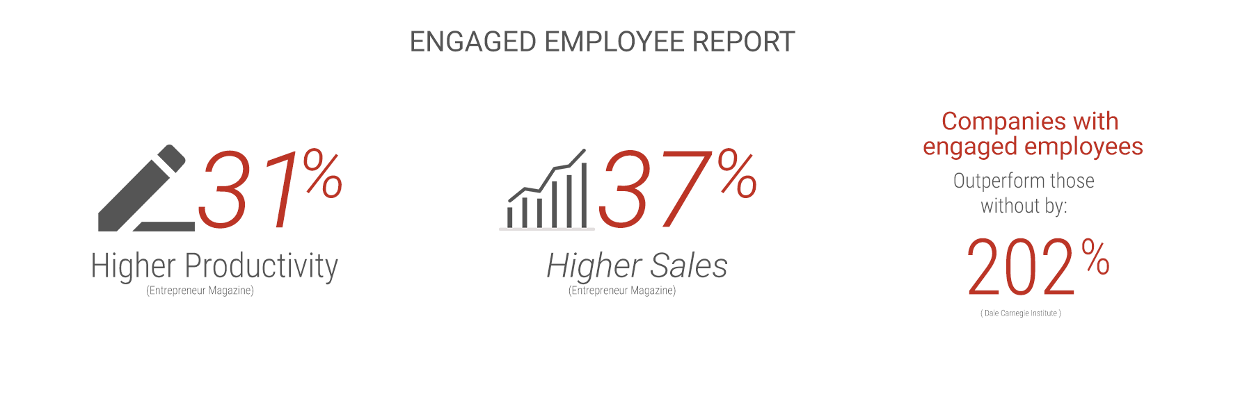 Employee engagement report showing the data how engaged employees outperform in an organization
