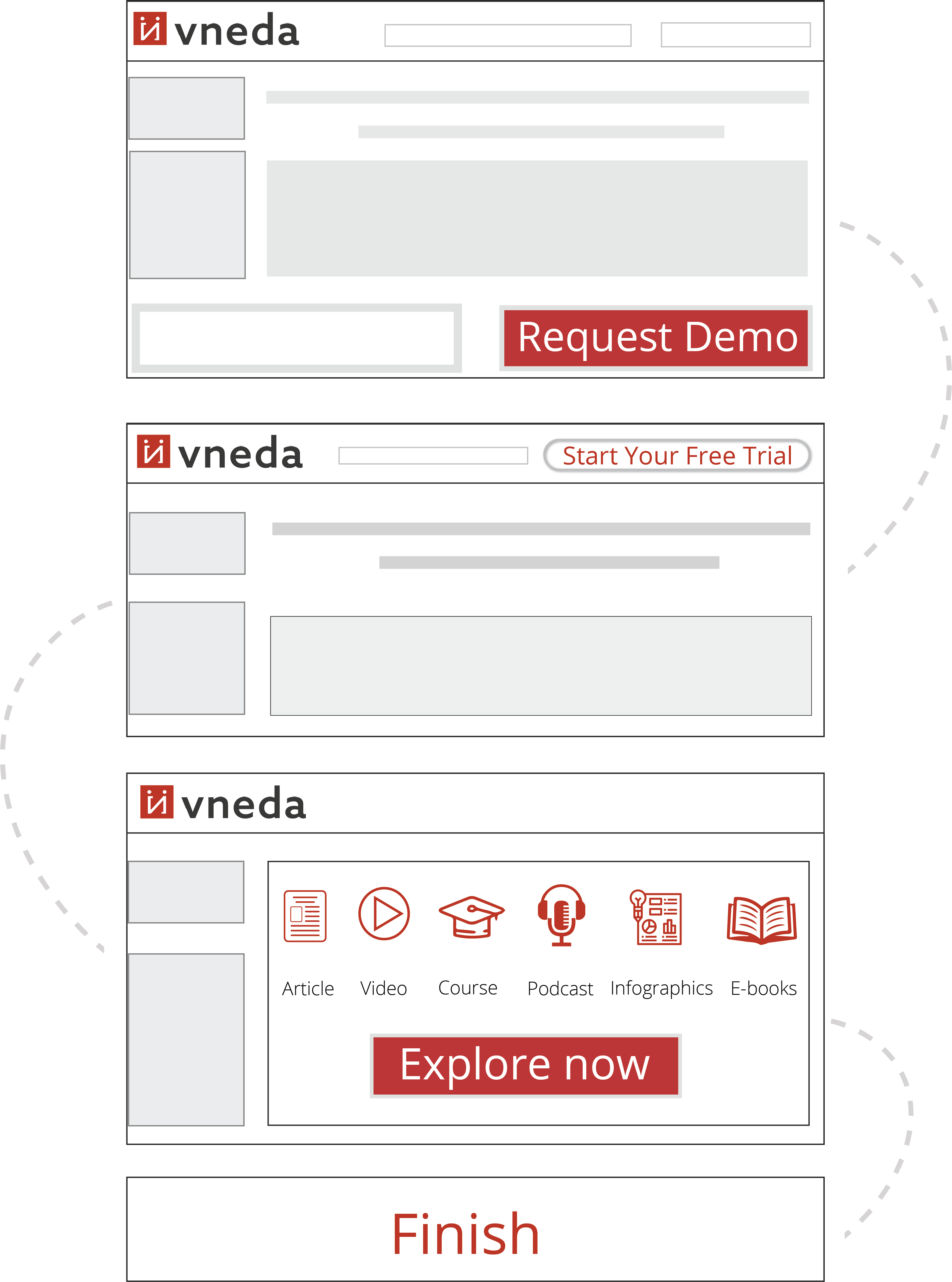 Screenshot of Vneda Request Demo page with step by step description for free trial.