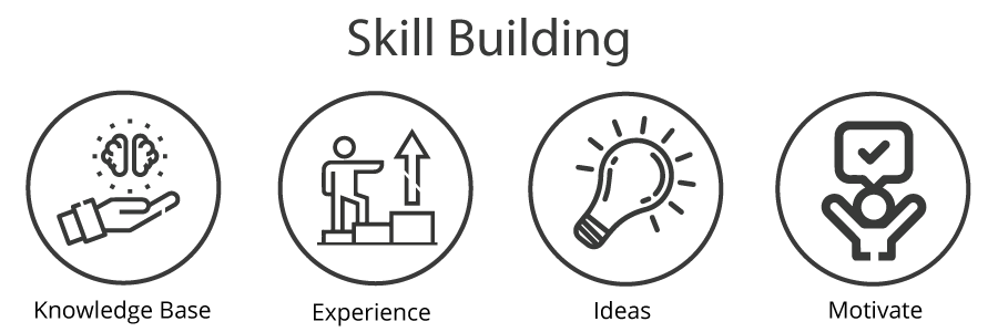 Skill building factors such as knowledge base, experience, ideas, motivation