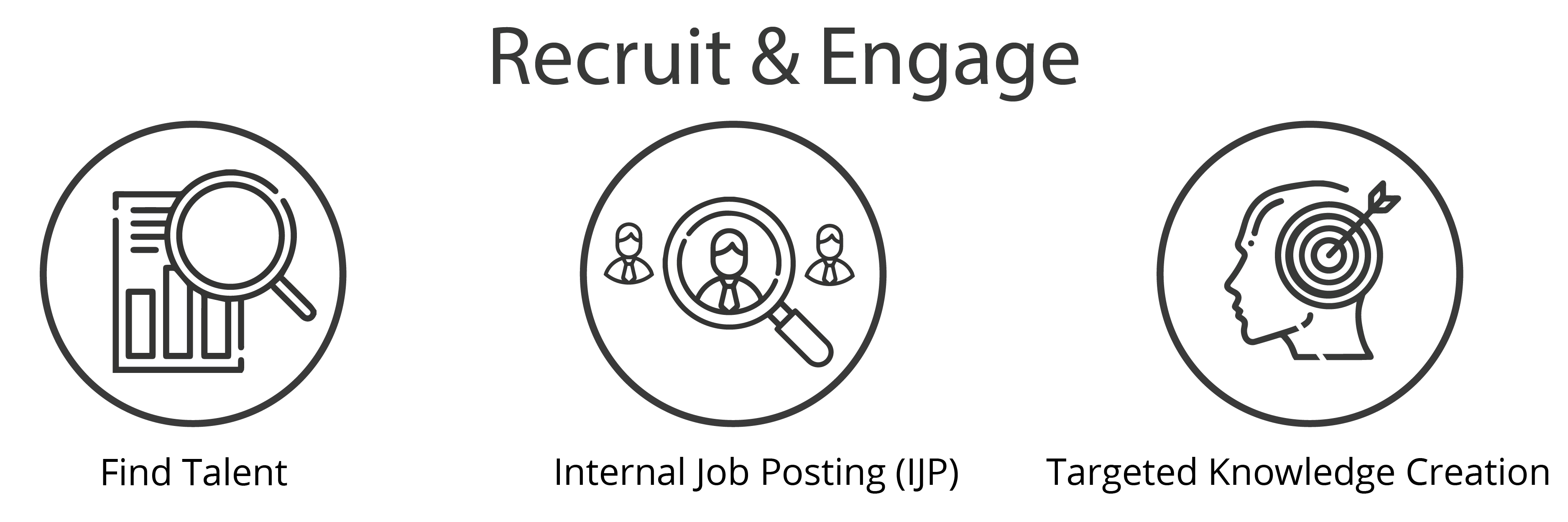 Ways how Vneda can help in recruitment: find talent, internal postings, targeted knowledge creation