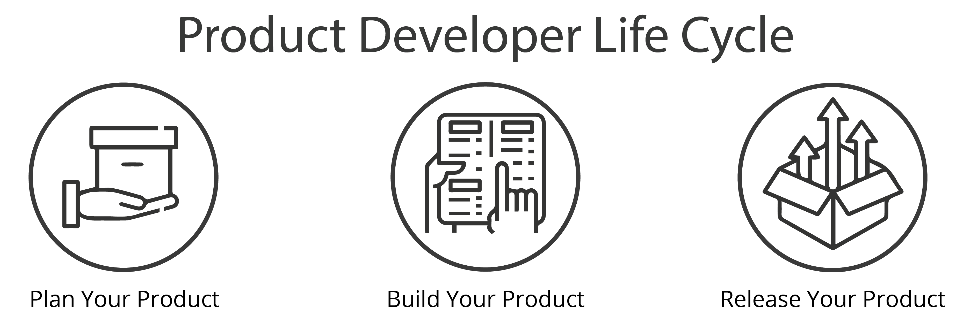 Product developer lifecycle: Plan your product, Build your product, Release your product