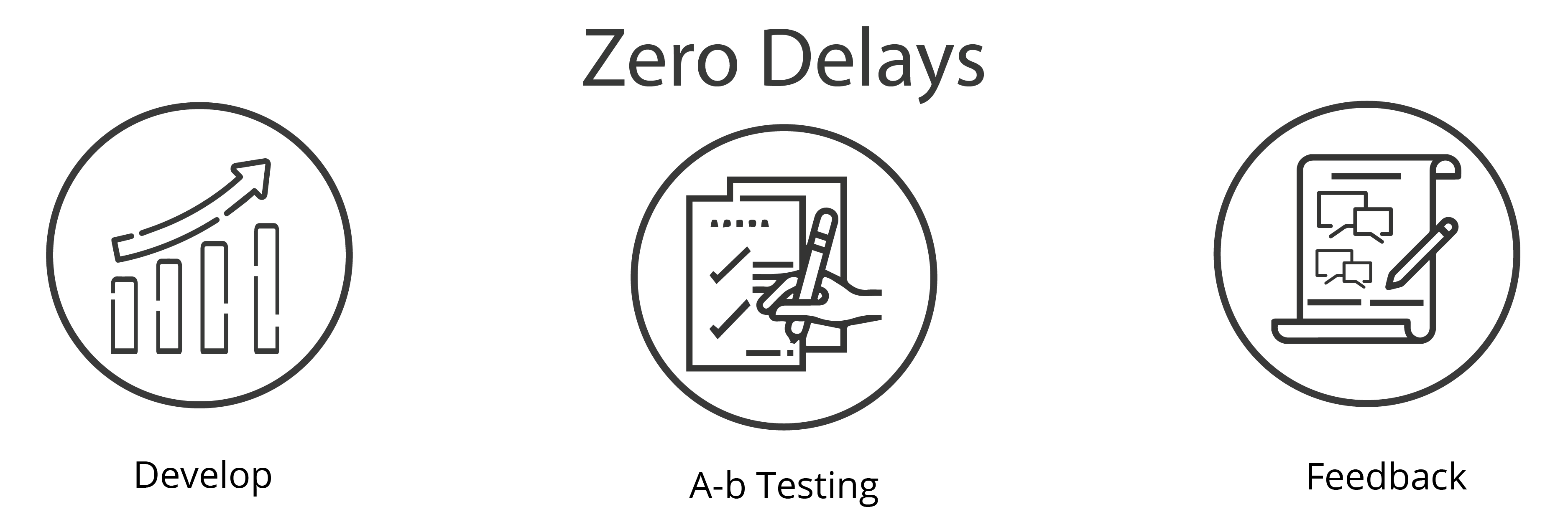 Zero delays in marketing plan execution: Develop, A-B Testing, Feedback